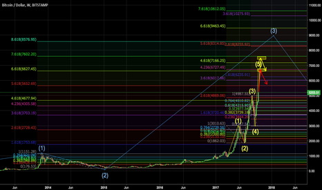 BTCUSD: Who knows how high this #Bitcoin bubble will go? #Over9000
