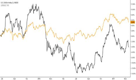 DXY: Rapport entre Indice Dollar US et Inverse de Xau/USD