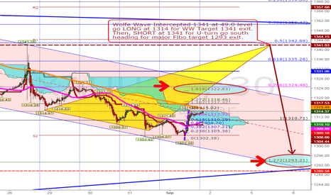 XAUUSD: Long at 1314 for WW target 1341 exit with profit$$$