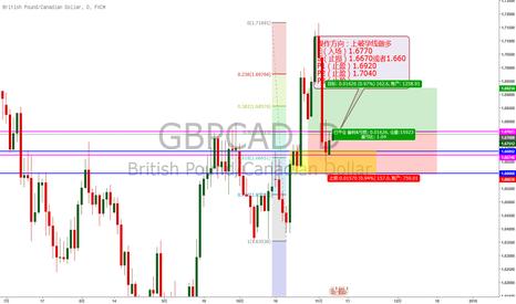 GBPCAD: 成功打入日线需求区的孕线上破值得做多交易