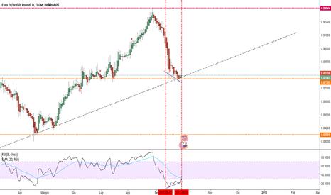 EURGBP: Il trend può continuare......