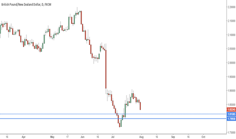 GBPNZD: Daily Demand on GBPNZD