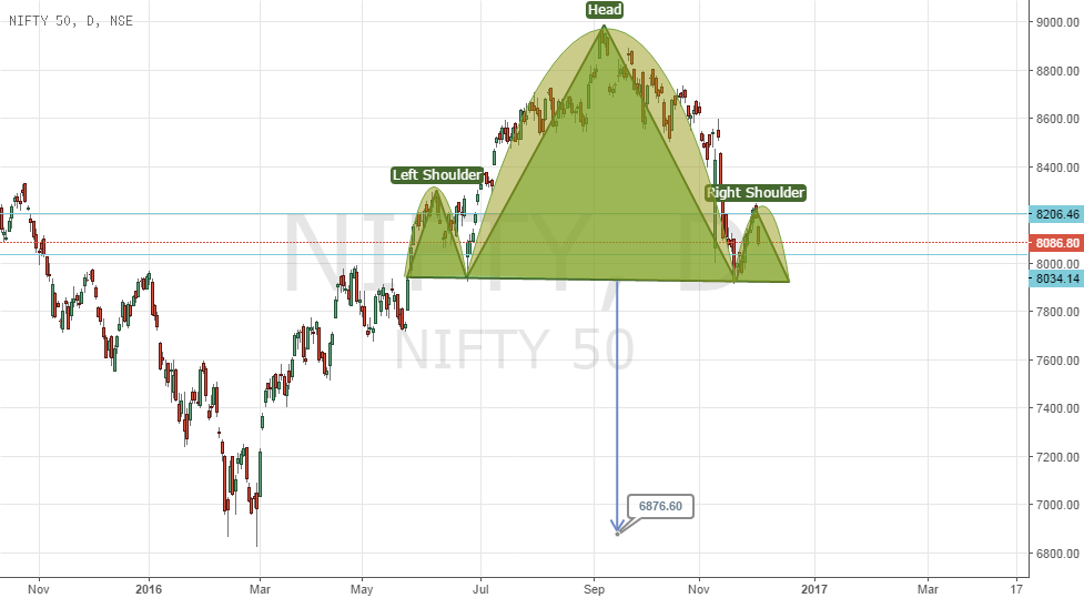 head and shoulder pattern  NIFTY