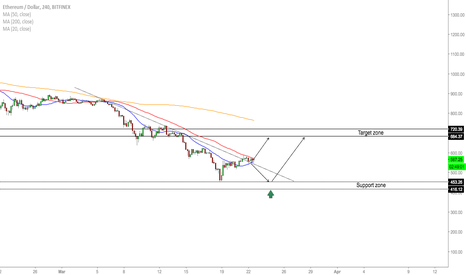 ETHUSD: ETH/USD - Buy Opportunity Incoming