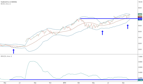 FB: FB: Squeeze 50-day basis