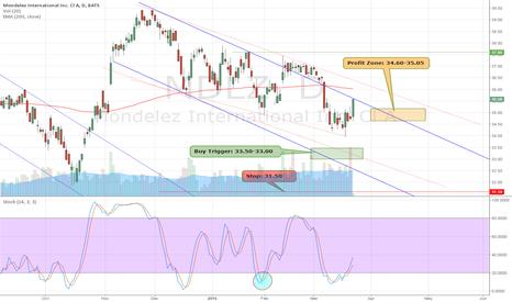 MDLZ: $MDLZ is now 35.55 . Target Hit Great HPS Trade.