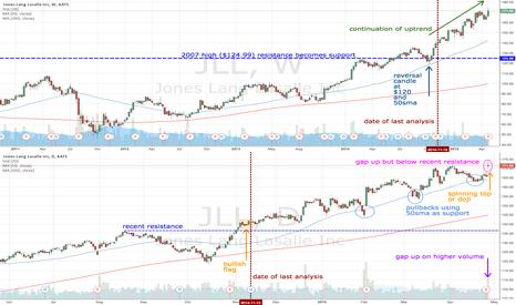 JLL: JLL gaps up but remains below pivot high