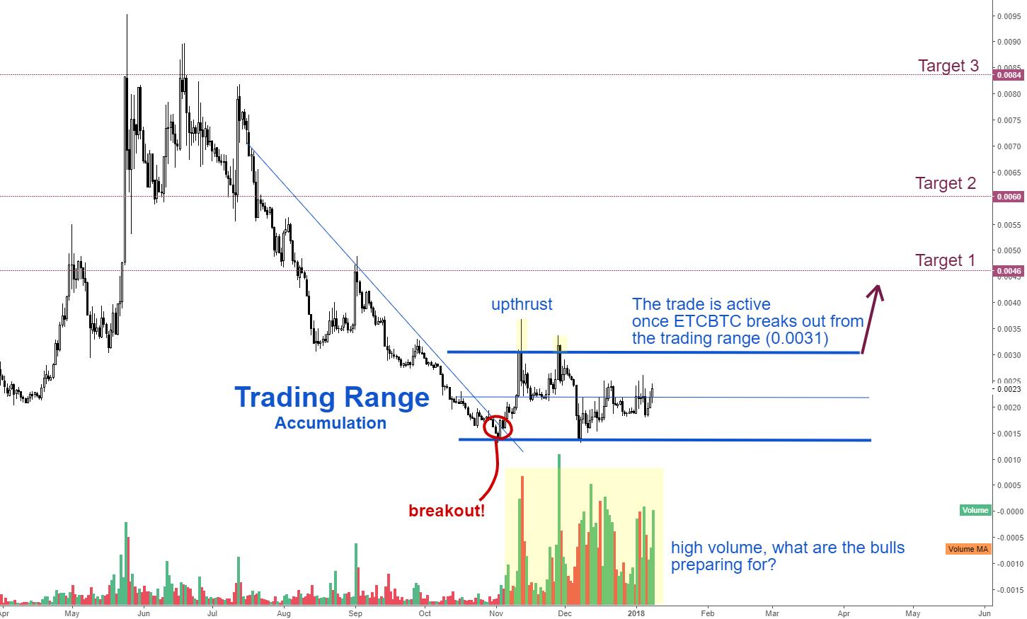ETCBTC - Strong BULLISH move ahead!