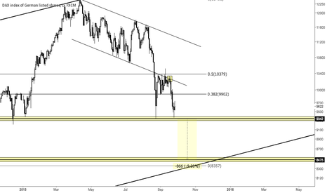GER30: Shorting the DAX