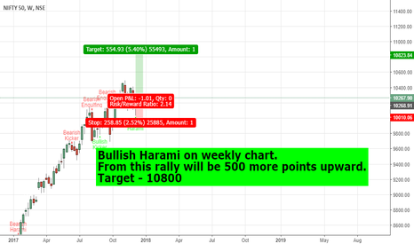 NIFTY: Nifty Target 10800 till Bullish Harami pattern on Weekly.