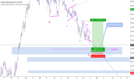 CADJPY: CADJPY - Count - Plan