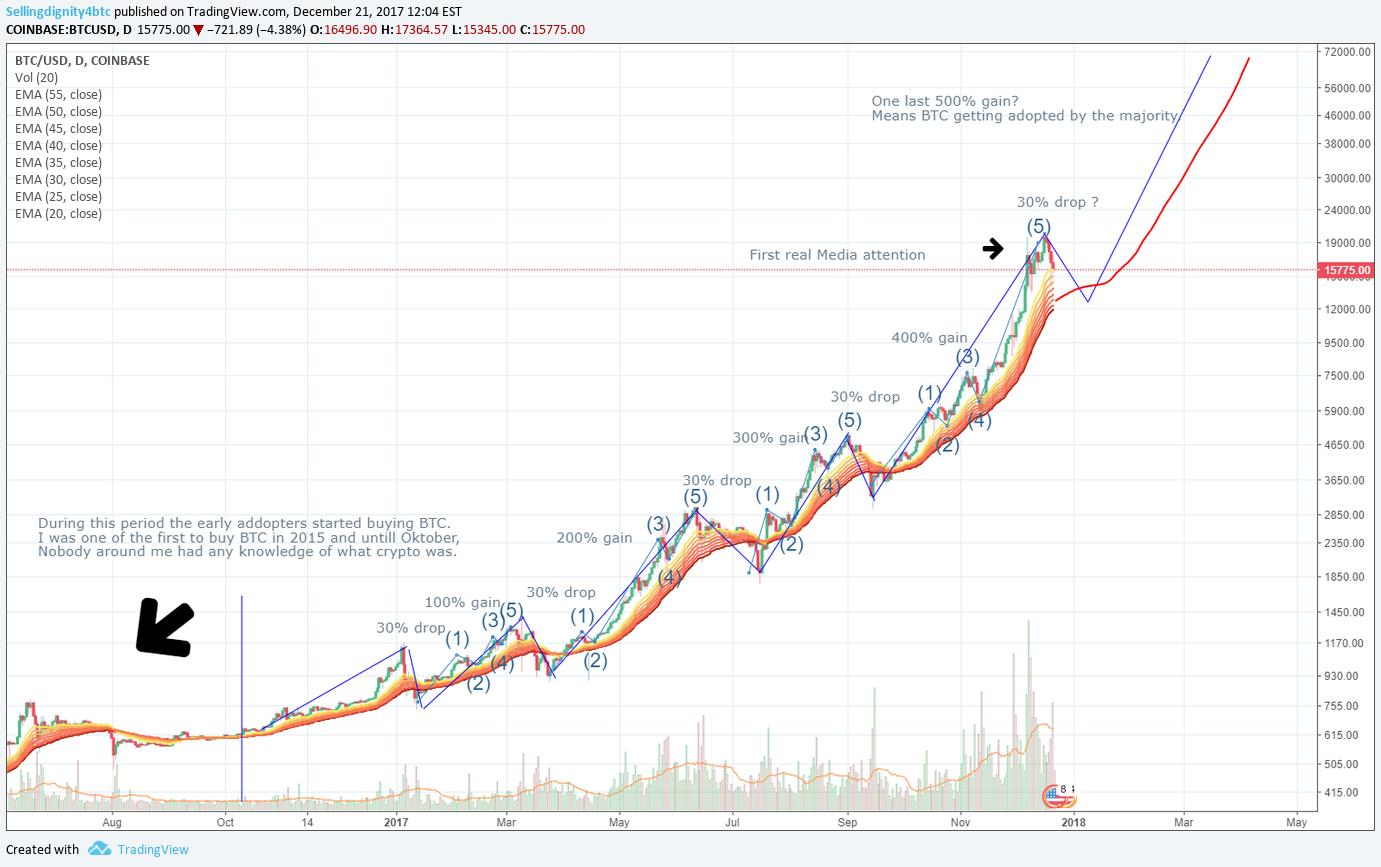 Btc Usd Big Gains In Long Term Para Coinbase Btcusd Por Sellingdignity4btc Tradingview