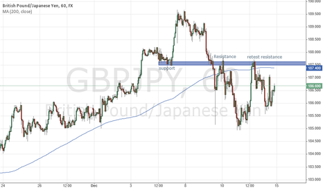 GBPJPY: GBPJPY waiting for resistance level