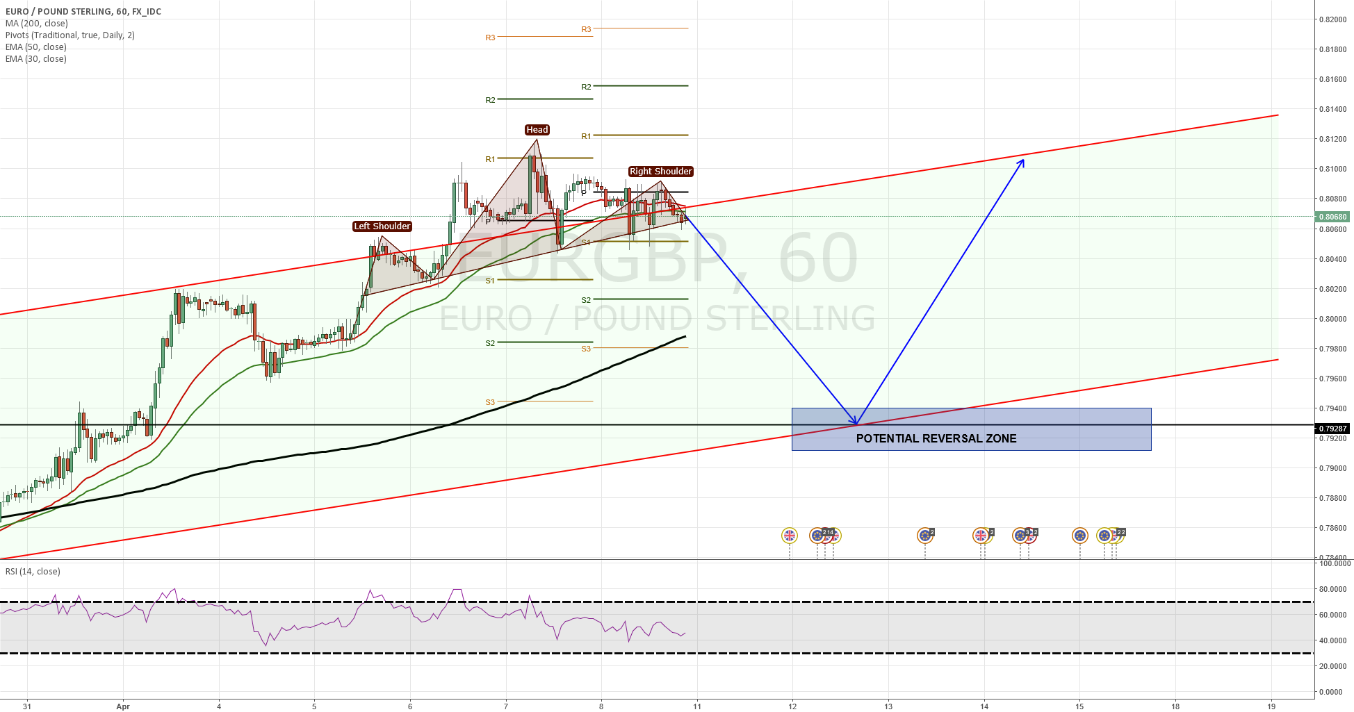 EURGBP will it reenter the channel or create a new?