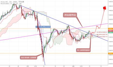 CN50USD: 中國A50期貨(對應台灣ETF 國泰A50)~~4H圖已經開始轉陽雲,長線做多~~