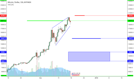 BTCUSD: BTCUSD:Facing CME Volume And A Bearish Formation. 20K Anyway?