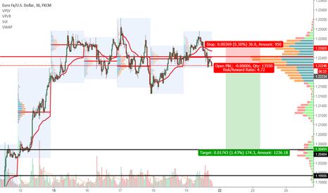 EURUSD: EURUSD Short Swing Trade