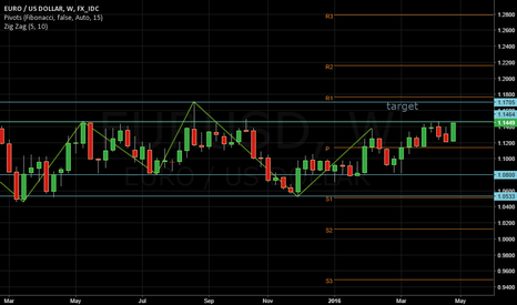 EURUSD: BREAK OUT IS COMING