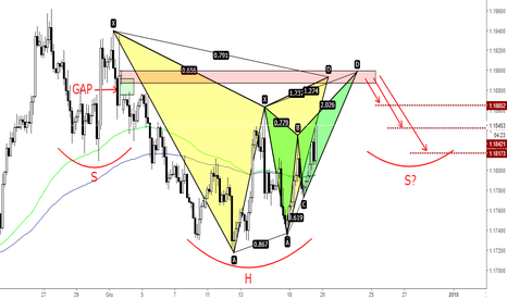 EURUSD: EURUSD - Bearish Gartley + Butterfly