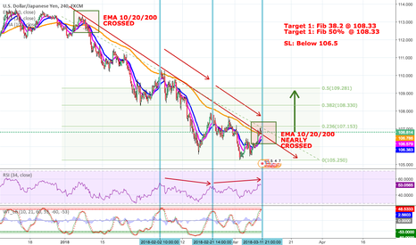 USDJPY: USDJPY Watch Out Downtrend Breaking Out_ Potential For Long