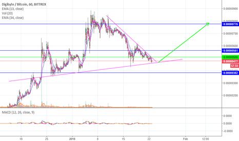DGBBTC: pressure is on!! DGB will rocket soon