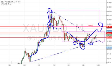 XAUUSD: gold major up leg