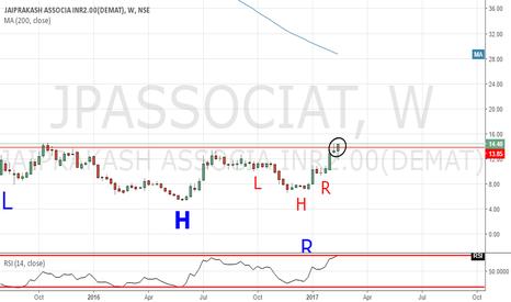 JPASSOCIAT: Inverse H&S Pattern