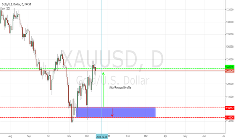 XAUUSD: Here's a nice example of supply and demand zones