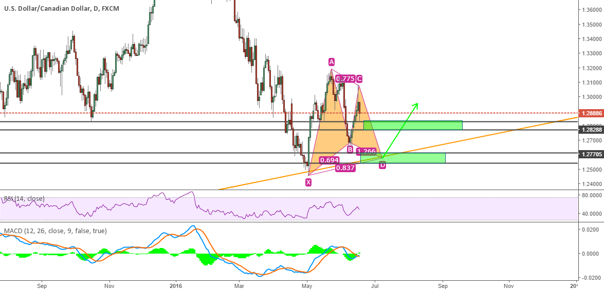 USDCAD Two Potential Long Zone