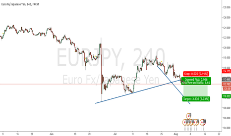 EURJPY: Major 4H Chart Breakout. SHORT