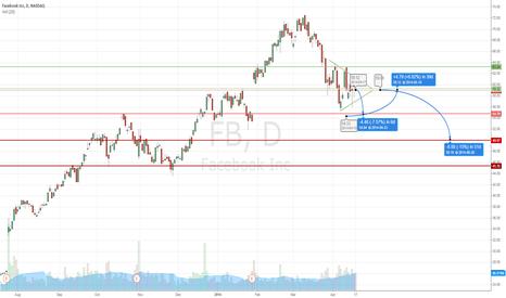FB: FB - short term bear on symmetrical triangle