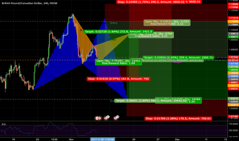 GBPCAD: BUTTERFLY on H4 & GARTLEY on H1 | LONG & SHORT