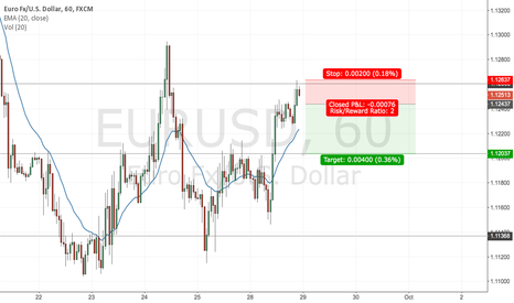 EURUSD: Range bound hourly