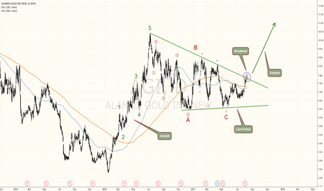 AGI: ALAMOS GOLD IS BREAKING OUT - Elliott Wave Count
