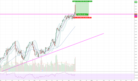 AMAT: Earnings breakout pullback to previous resistance turned support