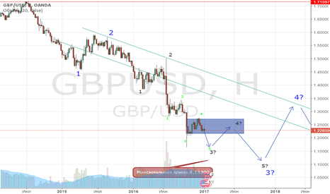 GBPUSD: Волновой анализ GBP/USD
