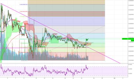 STRATBTC: STRAT break out of triangle