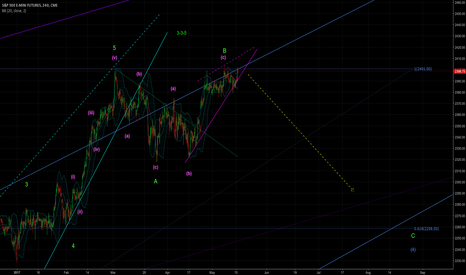 ES1!: Expeting more consolidation next weeks