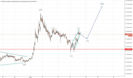 STEEMUSD: Steem the growth after a little correction