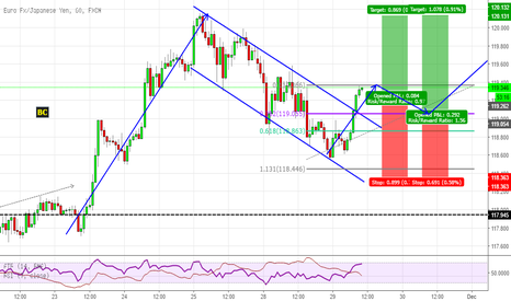 EURJPY: Another flag pattern on EURJPY at market