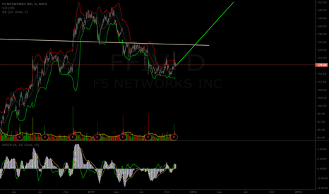FFIV: $FFIV potential short term chart path