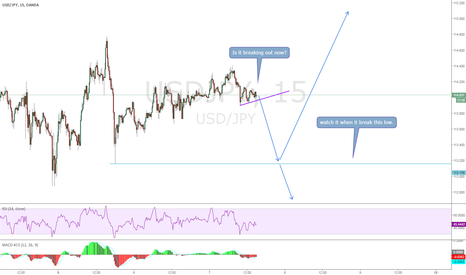 USDJPY: USDJPY, Breaking out now?