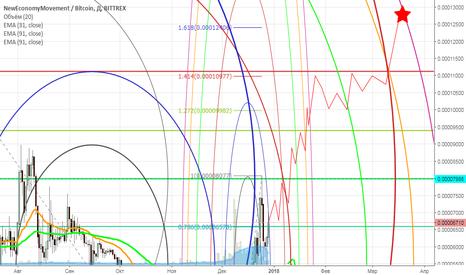 XEMBTC: NEM - идеальное решение для долгосрочного инвестирования!