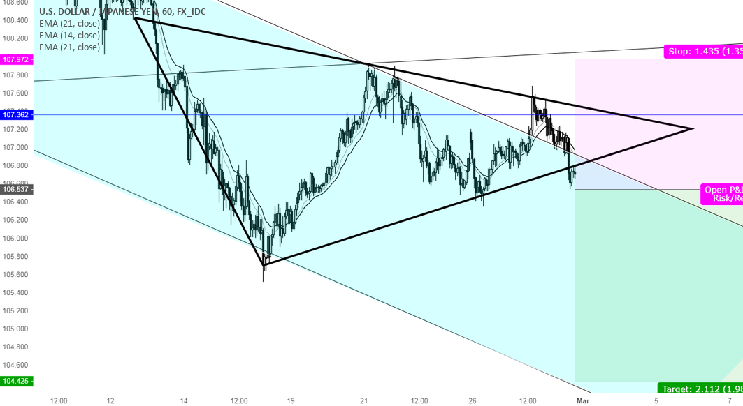 A great opportunity for Shorting USDJPY