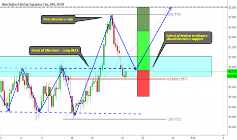 NZDJPY: Basic structure trade on NZDJPY