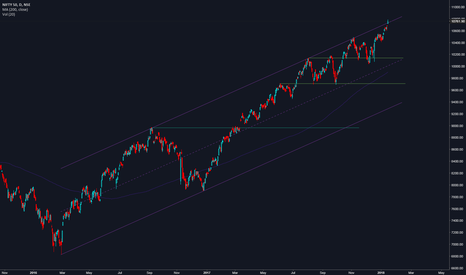 NIFTY: NIFTY Short if price comes into channel.