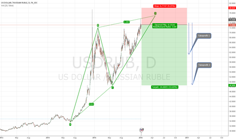 USDRUB: Short USD/RUB ABCD Pattern