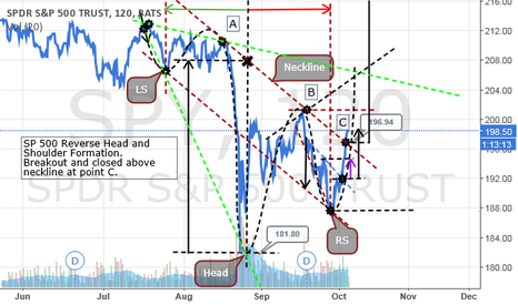 SPY: SP 500 Reverse Head and Shoulders Pattern Confirmation