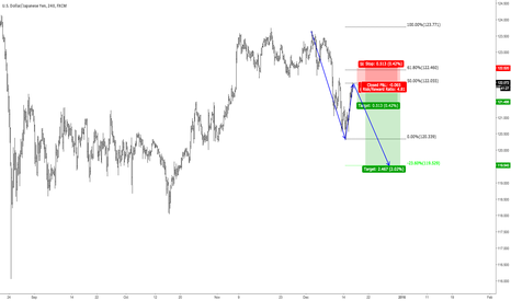 USDJPY: USDJPY - SHORT IDEA