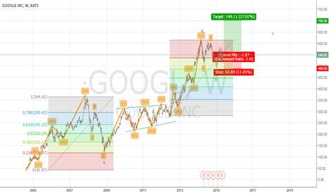 GOOGL: EWA. Google. The end of wave IV?